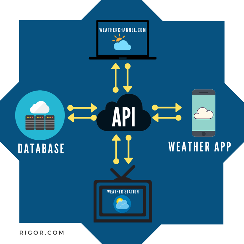 api monitoring process rigor