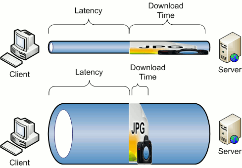 bandwith-vs-latency