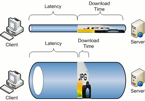 bandwith-vs-latency
